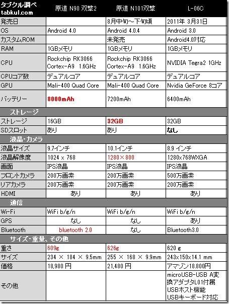 YuanDao-N90-spec
