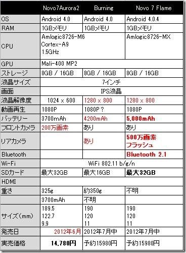 novo7flame_hikaku