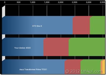 HTC One X と僅差!原道 N70双撃 ベンチマーク・レビュー(FW更新後)