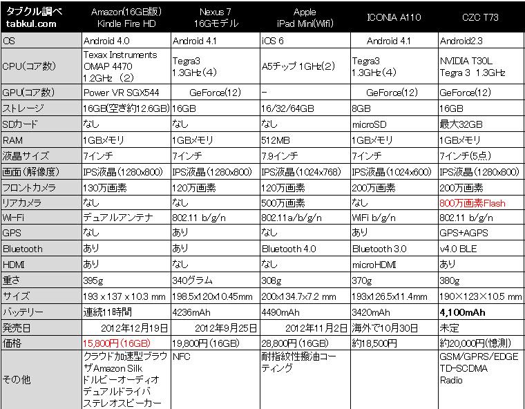 7inch-all-stars-201210-2