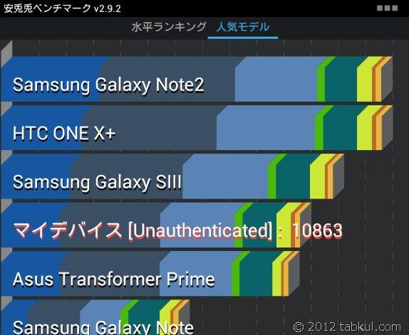 Google_Nexus7_tabkul_benchmark_01