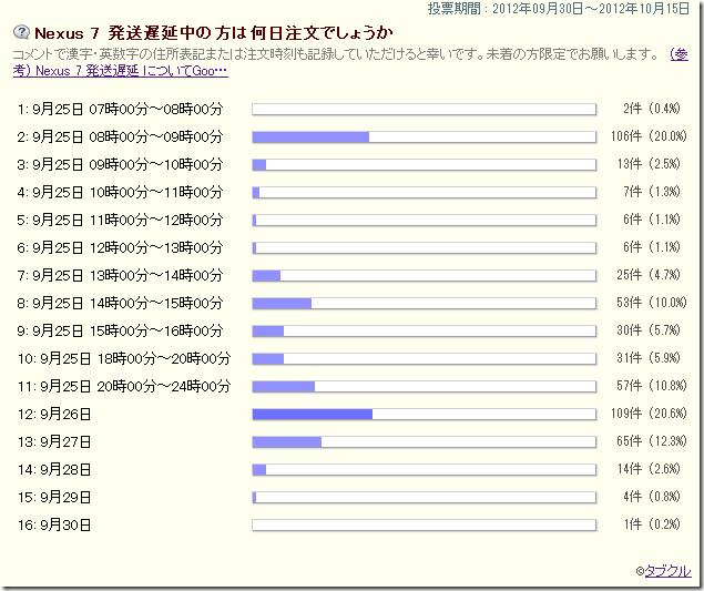 Nexus 7 誤配と他人アカウント説のコメント、発送遅延519件へ