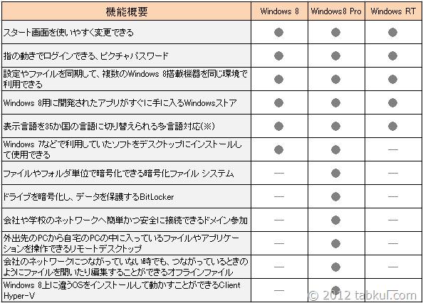 windows-8-hikaku