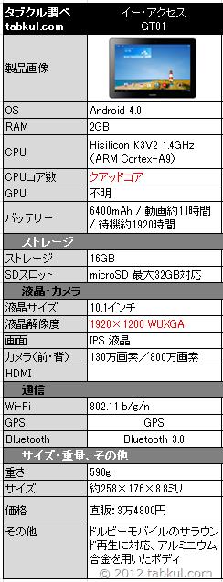 GT01-spec