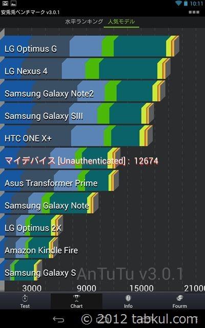 Antutu v3.0.1(最新版) で Nexus 7 のスコアを測定してみた
