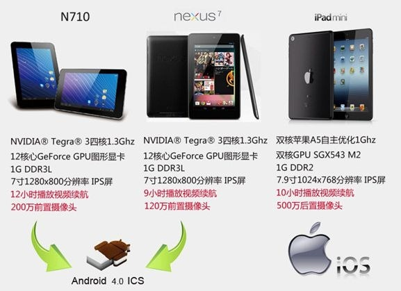 Nexus 7 同スペックのタブレット「ViewSonic N710」が登場