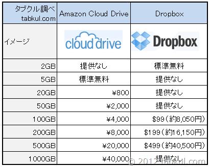 amazon-cloud-drive-vs-dropbox