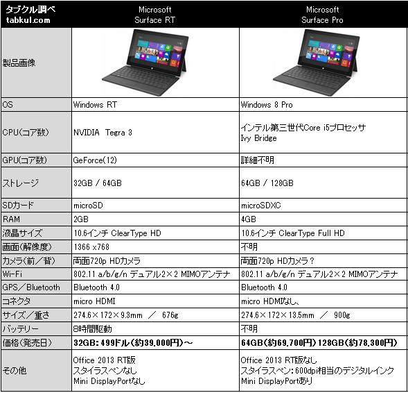 surface-rt-vs-pro-spec
