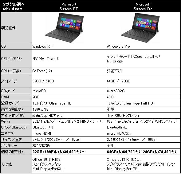 Surface rt vs pro - Surface vitree rt 2012 ...