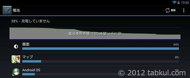 続・Nexus 7 を「Android 4.2.1」のバッテリー持ちが良い話