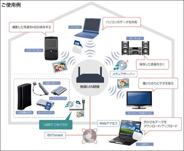 WiMAX リピーター | 無線LANルーター比較 4選(価格と機能と拡張性)