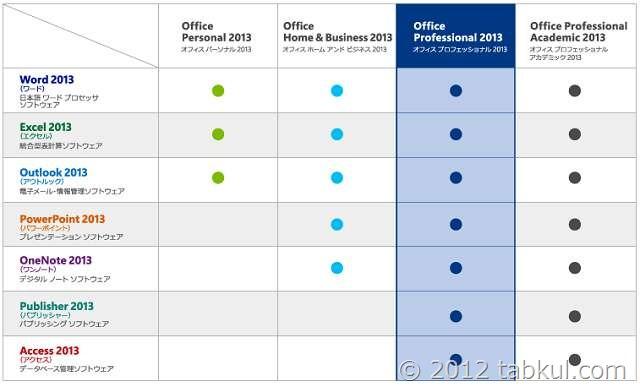 タッチモード / クラウド連携の「Microsoft Office 2013」は 29,800円~