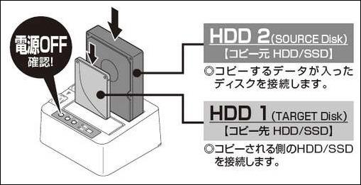 クローン作成可能なHDDスタンドは「裸族」を注文、その理由と使い方