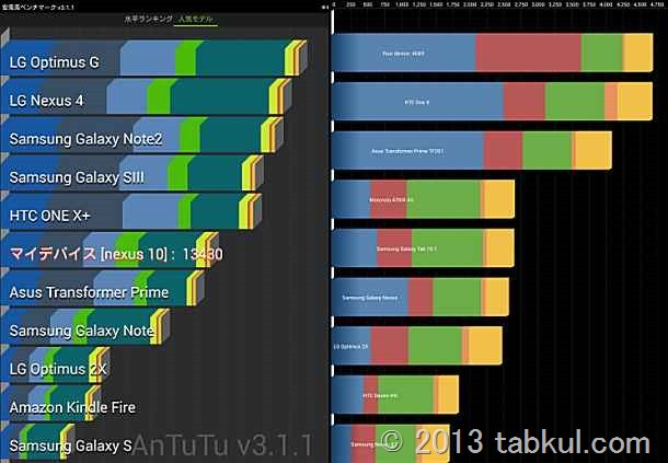 Nexus 10 レビュー 03 | Antutu ベンチマークのスコア / ランキング を記録する