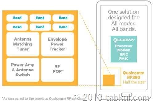Qualcomm、国内外で使える新通信チップ「RF360」発表(LTE含む40バンド対応)