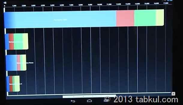 Tegra 4 が AnTuTu 36,548 という脅威のスコアへ、Nexus 7 と比較する / MWC2013