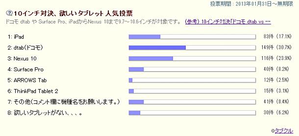 「10インチ対決、欲しいタブレット人気投票」から2ヶ月経過、1~4位のタブレットとコメントほか