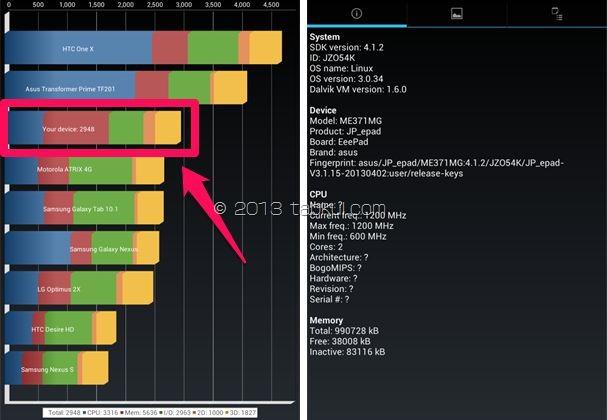 『Fonepad』レビュー、ベンチマークアプリ「Quadrant Standard Edition」のスコア