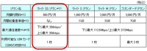 BIGLOBEがMVNO最速 256kbps!新プラン「ライトSSプラン」(月980円)提供へ