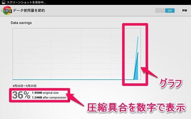 データ圧縮で高速通信、Android版『Chrome Beta』を試す