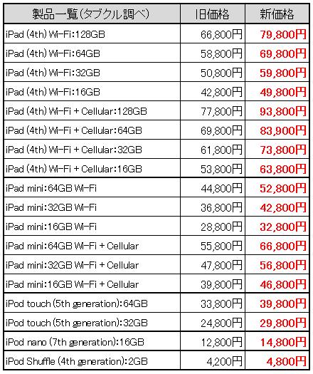 Noooo!!!、Appleが一斉値上へ(新旧の価格表)