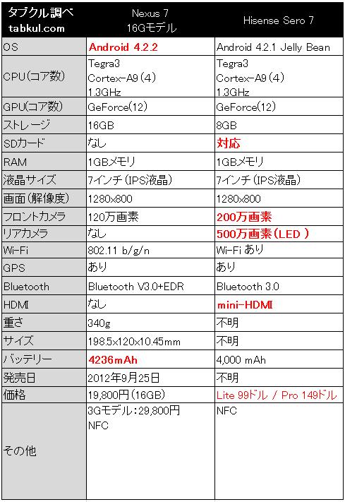 Nexus-7-vs-Hisense-Sero-7-Spec-Hikaku