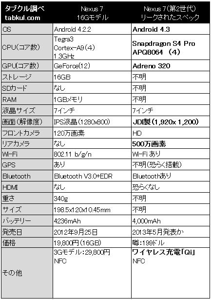 Nexus7-2nd-spec-hikaku