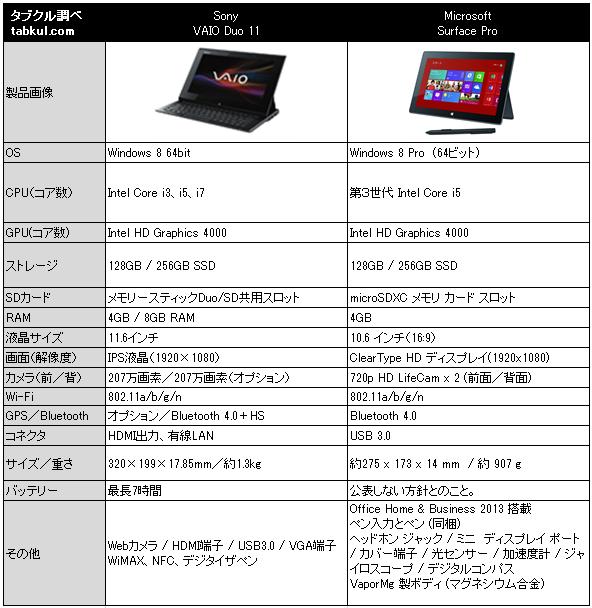 Surface-Pro-vs-VAIO-Duo-11-Spec-Hikaku