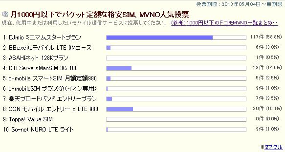 2週間目の開封、「月1000円以下でパケット定額な格安SIM、MVNO人気投票」の途中結果