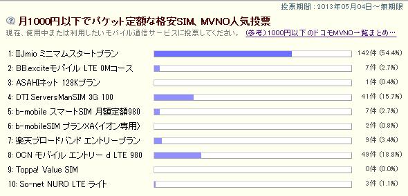 投票数261 、「月1000円以下でパケット定額な格安SIM、MVNO人気投票」3週間目の報告