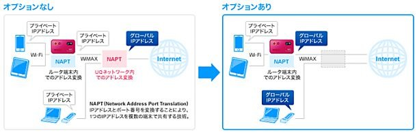 UQ WiMAXがプライベートIP化 / グローバルIPアドレスオプション(月100円)を発表、ただし固定IPアドレスではない