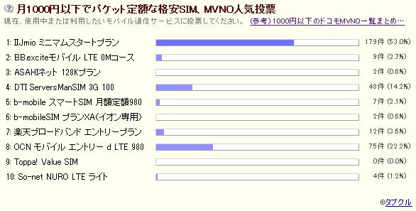 1ヶ月経過、「MVNO人気投票」全338票の結果発表