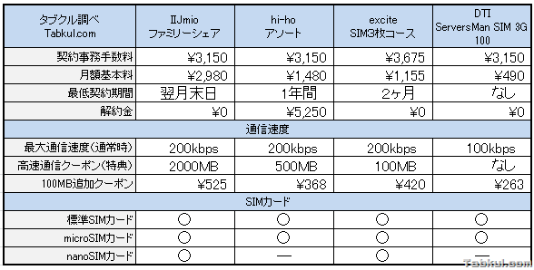 MVNO比較、SIM3枚で最安サービスを探す(2013年7月の維持費・コスト比較)