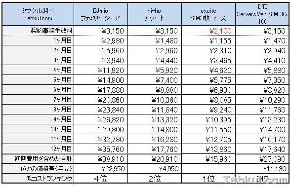 MVNO-3SIM-2013-07-28-02