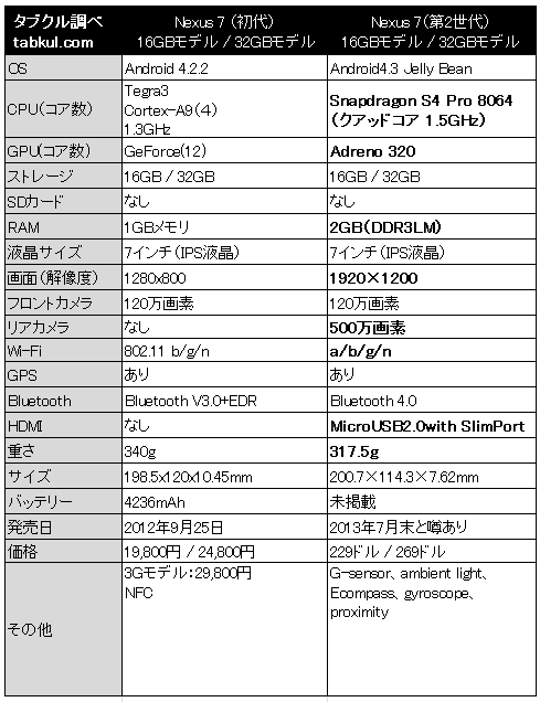 第2世代Nexus 7、初代とのスペック比較表 「買いか考える」