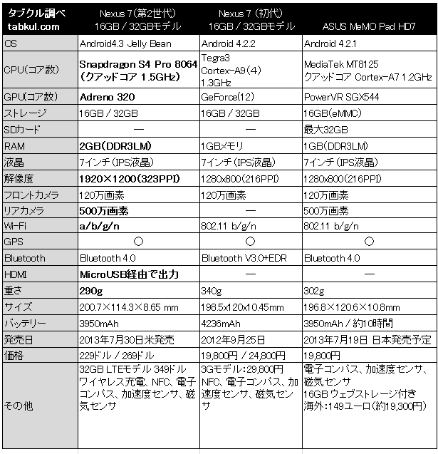 正式発表!第2世代Nexus7 vs 初代Nexus7 vs MemoPad HD7 でスペック比較表