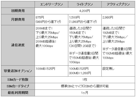 (値下げ)格安SIM『楽天ブロードバンド LTE』が月875円へ、更にキャンペーンも