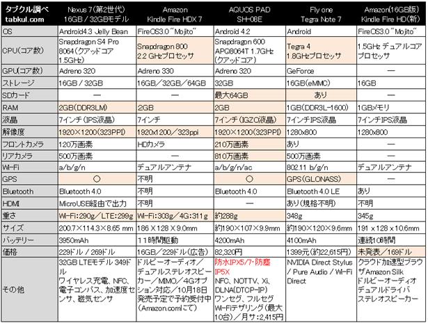 9月だョ!7インチ集合2013、最新Androidタブレット5機種でスペック比較