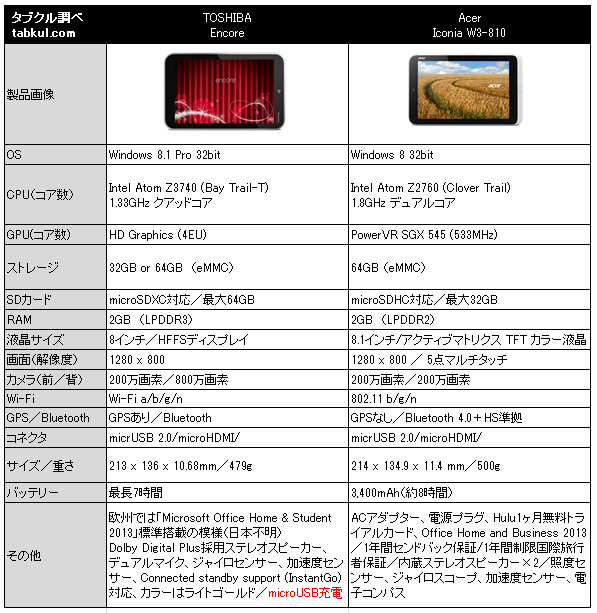 Acer-ICONIA-W3-810-vs-toshiba-encore-spec