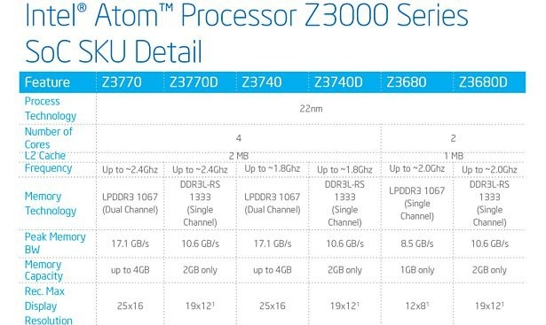 Intel-Atom-Z3000-Series-Lineup-SKU