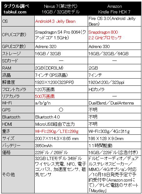 Nexus7-2013-vs-Kindle-Fire-HDX-Spec
