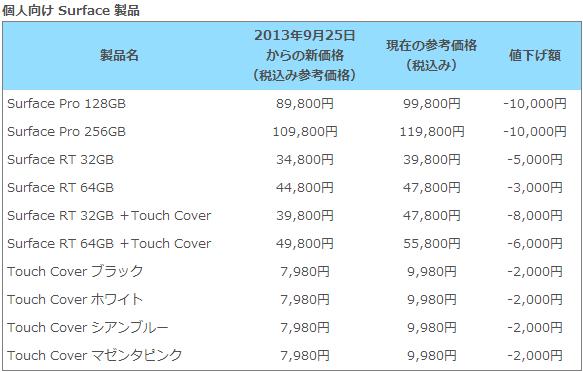 日本マイクロソフト、『Surface Pro/RT』本体やアクセサリを値下げへ
