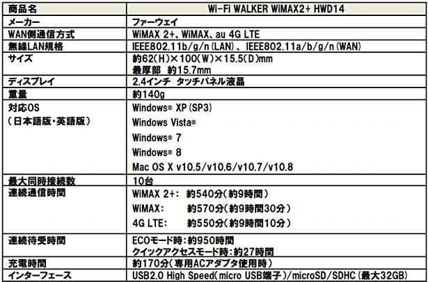 Wi-Fi WALKER WiMAX2  HWD14-02
