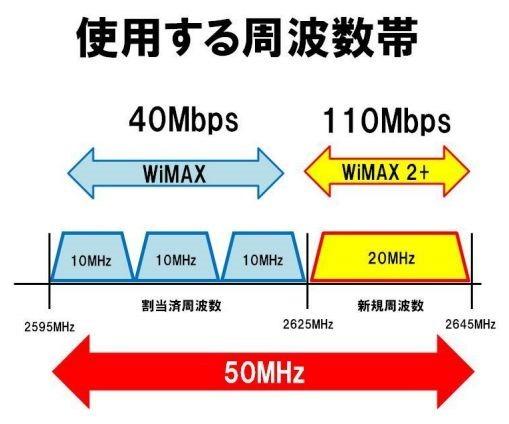 UQが『WiMAX 2+』発表、10/31提供開始―下り最大110Mbps