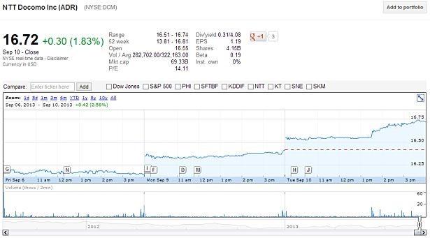 NTTドコモ株価、iPhone発売によりニューヨーク株式市場で上昇へ
