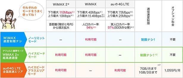 『WiMAX2+』には通信規制がある模様―制限後は128Kbpsに