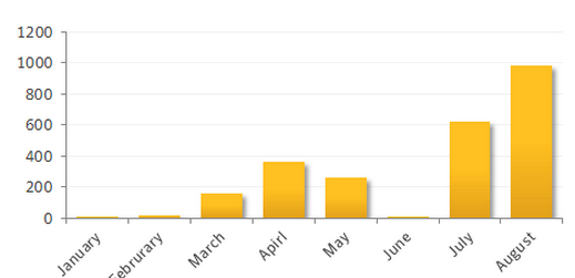 Google Playでワンクリック詐欺アプリが8月に大量発生―シマンテック