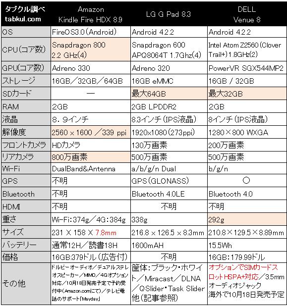 8インチ対決、Androidタブレット3機種スペック比較