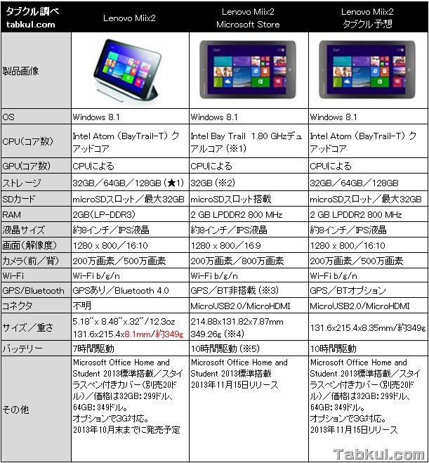 8インチWindowsタブレット『Lenovo Miix2』のスペックを確認する