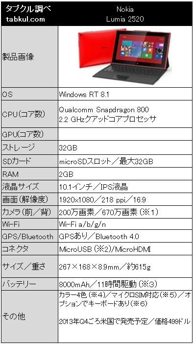 Nokia Lumia 2520-spec